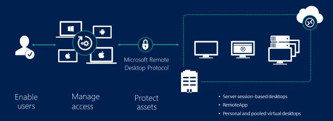 Windows Server RDS 2016